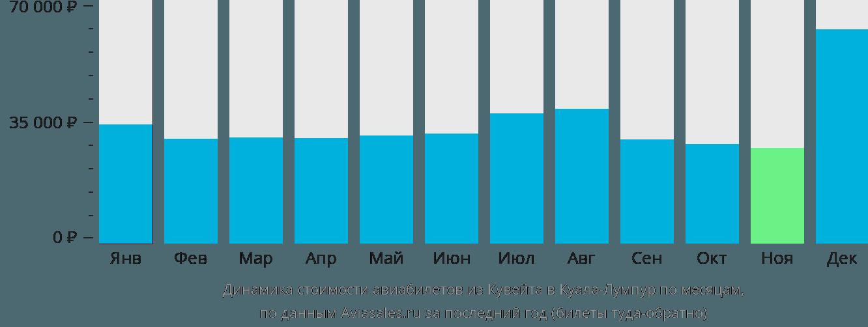 Динамика стоимости авиабилетов из Кувейта в Куала-Лумпур по месяцам