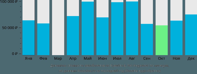 Динамика стоимости авиабилетов из Кувейта в Лос-Анджелес по месяцам