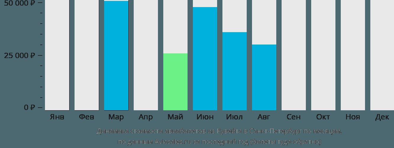 Динамика стоимости авиабилетов из Кувейта в Санкт-Петербург по месяцам