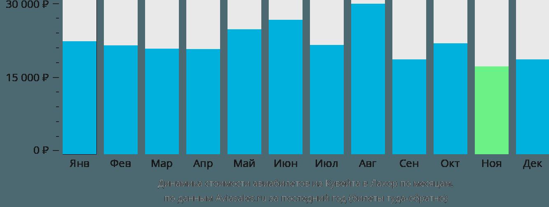 Динамика стоимости авиабилетов из Кувейта в Лахор по месяцам