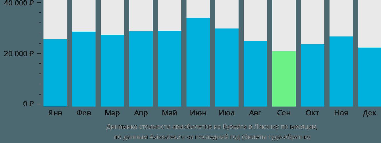 Динамика стоимости авиабилетов из Кувейта в Лакхнау по месяцам