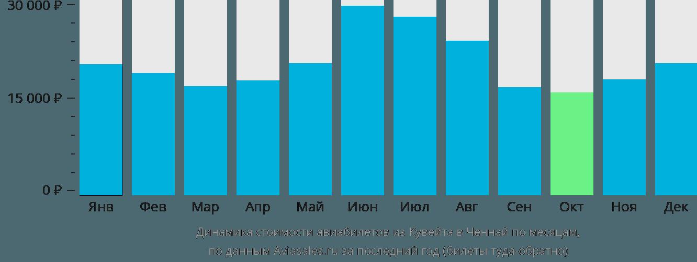 Динамика стоимости авиабилетов из Кувейта в Ченнай по месяцам