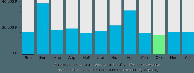 Динамика стоимости авиабилетов из Кувейта в Мешхед по месяцам