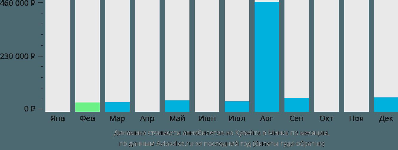Динамика стоимости авиабилетов из Кувейта в Минск по месяцам