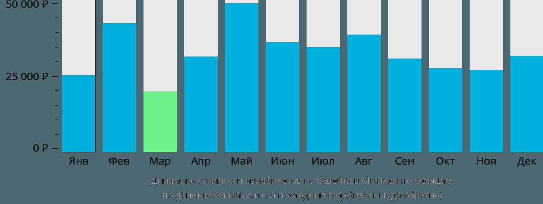 Динамика стоимости авиабилетов из Кувейта в Мюнхен по месяцам