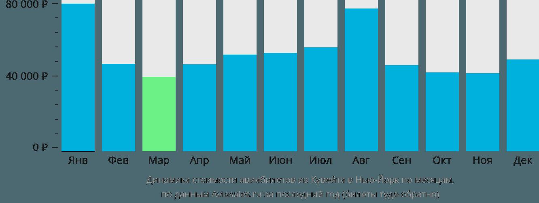 Динамика стоимости авиабилетов из Кувейта в Нью-Йорк по месяцам