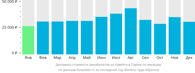Динамика стоимости авиабилетов из Кувейта в Париж по месяцам