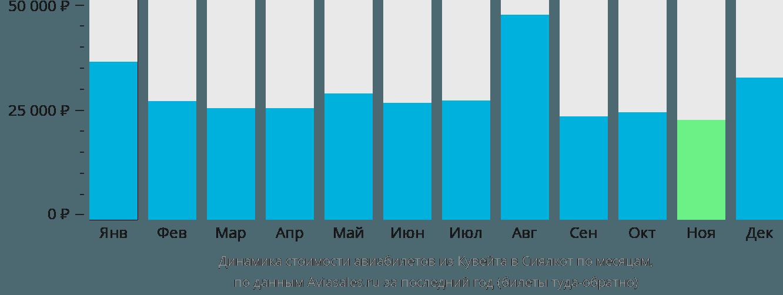 Динамика стоимости авиабилетов из Эль-Кувейта в Сиалкот по месяцам