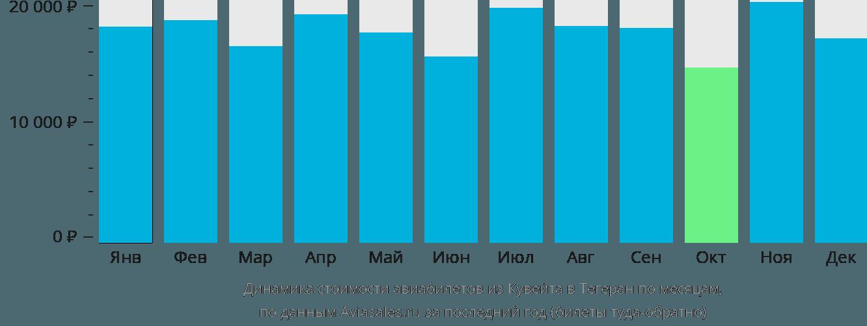 Динамика стоимости авиабилетов из Кувейта в Тегеран по месяцам