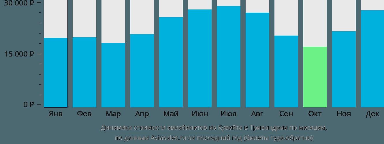 Динамика стоимости авиабилетов из Эль-Кувейта в Тривандрам по месяцам