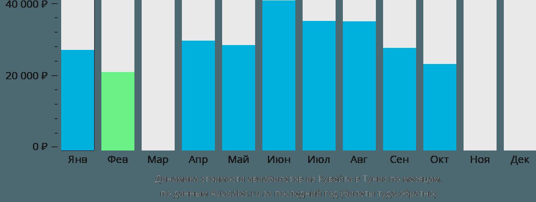 Динамика стоимости авиабилетов из Кувейта в Тунис по месяцам