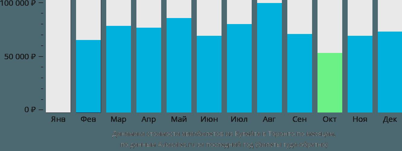 Динамика стоимости авиабилетов из Кувейта в Торонто по месяцам