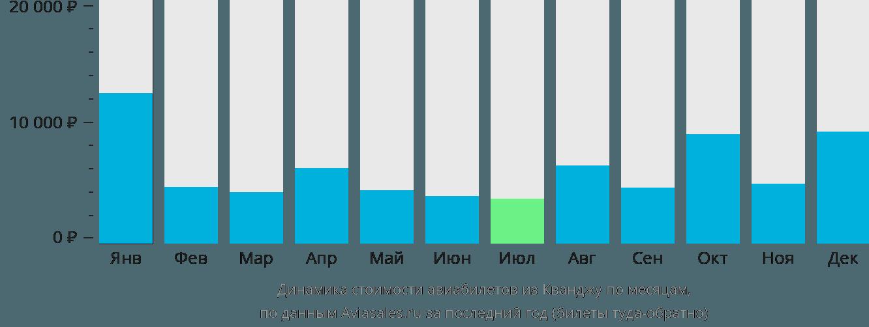 Динамика стоимости авиабилетов из Кванджу по месяцам