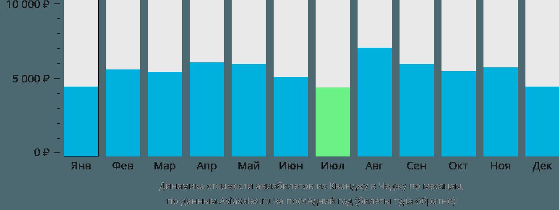 Динамика стоимости авиабилетов из Кванджу в Чеджу по месяцам