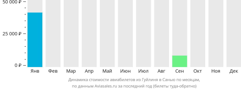 Динамика стоимости авиабилетов из Гуйлиня в Санью по месяцам
