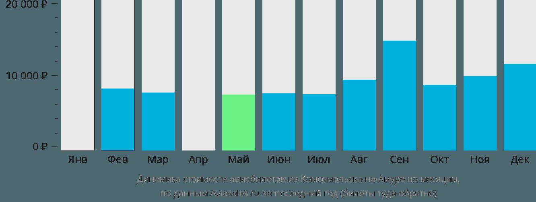 Динамика стоимости авиабилетов из Комсомольска-на-Амуре по месяцам