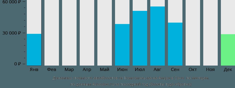Динамика стоимости авиабилетов из Комсомольска-на-Амуре в Сочи по месяцам