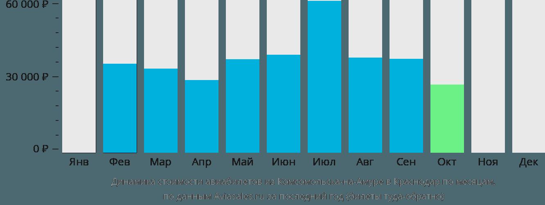 Динамика стоимости авиабилетов из Комсомольска-на-Амуре в Краснодар по месяцам