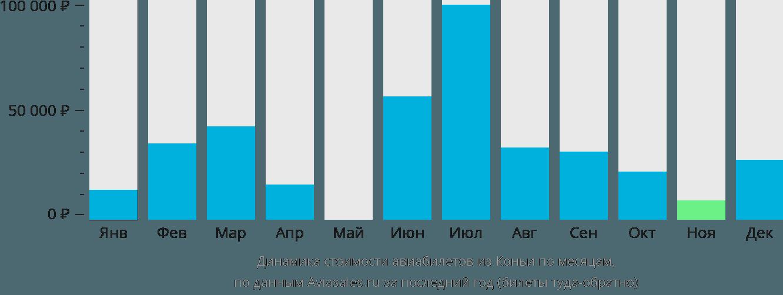 Динамика стоимости авиабилетов из Коньи по месяцам