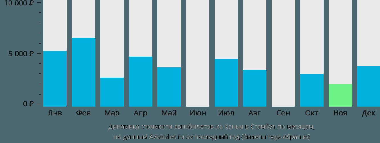 Динамика стоимости авиабилетов из Коньи в Стамбул по месяцам