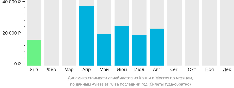 Динамика стоимости авиабилетов из Коньи в Москву по месяцам