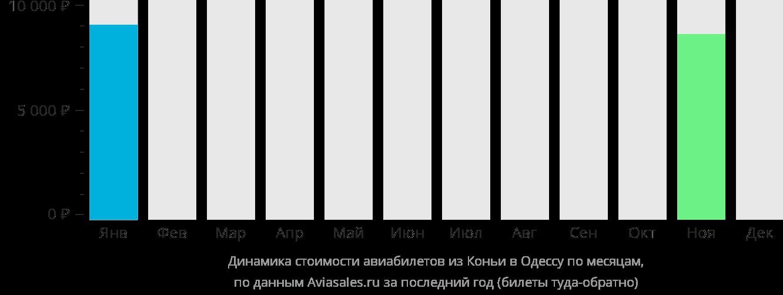 Динамика стоимости авиабилетов из Коньи в Одессу по месяцам