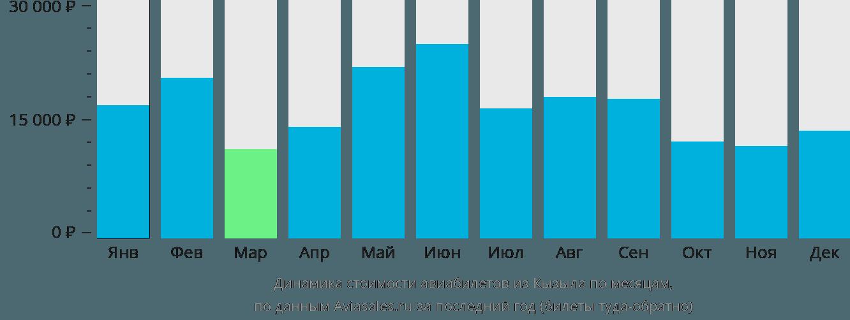 Динамика стоимости авиабилетов из Кызыла по месяцам