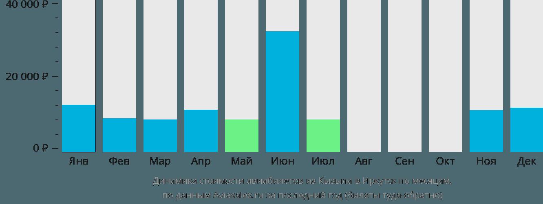 Динамика стоимости авиабилетов из Кызыла в Иркутск по месяцам