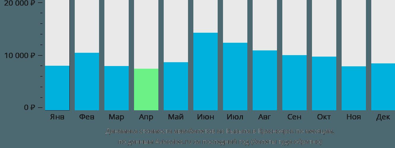 Динамика стоимости авиабилетов из Кызыла в Красноярск по месяцам