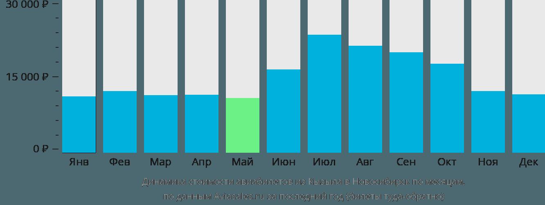 Динамика стоимости авиабилетов из Кызыла в Новосибирск по месяцам