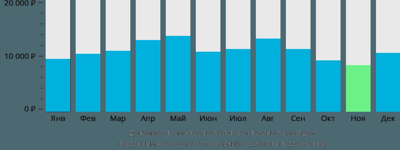 Динамика стоимости авиабилетов из Казани по месяцам
