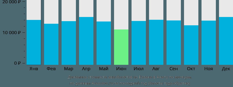 Динамика стоимости авиабилетов из Казани в Анапу по месяцам