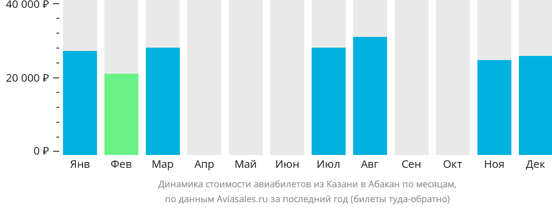Динамика стоимости авиабилетов из Казани в Абакан по месяцам