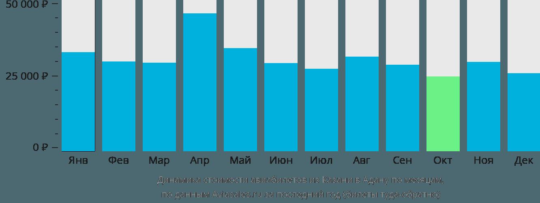 Динамика стоимости авиабилетов из Казани в Адану по месяцам