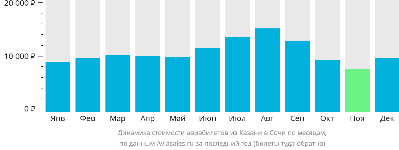 Динамика стоимости авиабилетов из Казани в Сочи по месяцам
