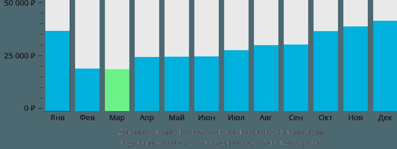 Динамика стоимости авиабилетов из Казани в ОАЭ по месяцам
