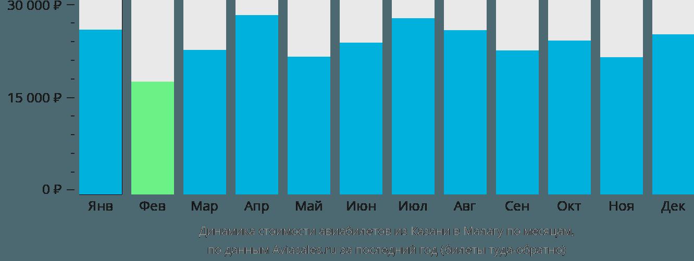 Динамика стоимости авиабилетов из Казани в Малагу по месяцам