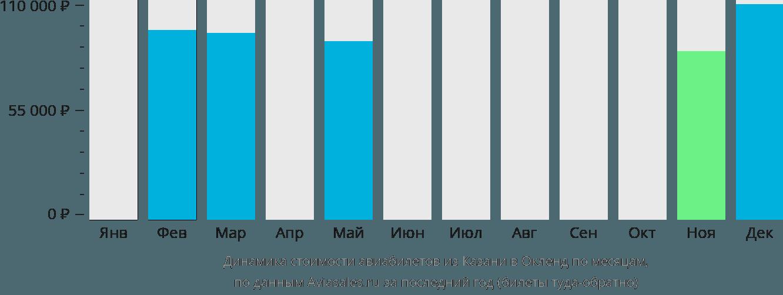 Динамика стоимости авиабилетов из Казани в Окленд по месяцам