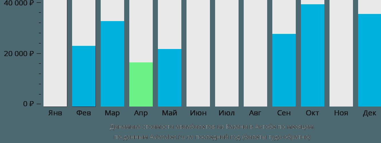 Динамика стоимости авиабилетов из Казани в Актобе по месяцам