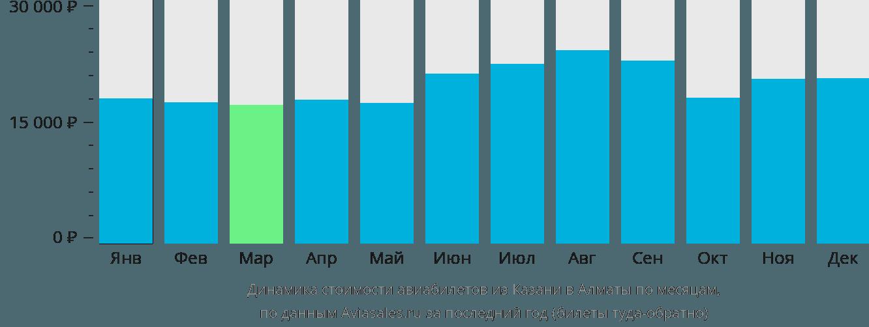 Динамика стоимости авиабилетов из Казани в Алматы по месяцам