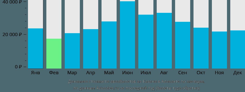 Динамика стоимости авиабилетов из Казани в Аликанте по месяцам