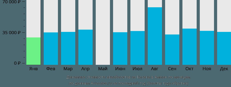 Динамика стоимости авиабилетов из Казани в Амман по месяцам