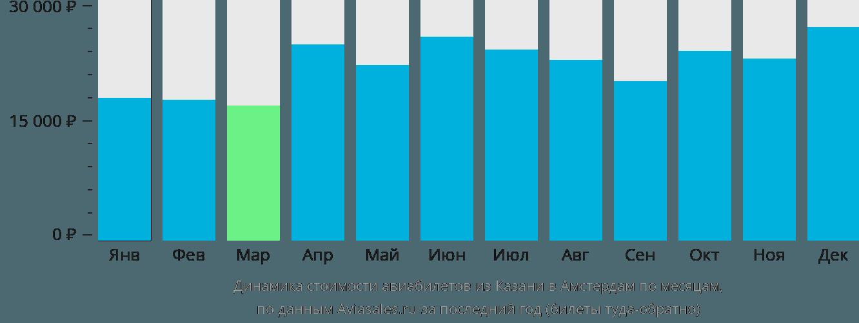 Динамика стоимости авиабилетов из Казани в Амстердам по месяцам