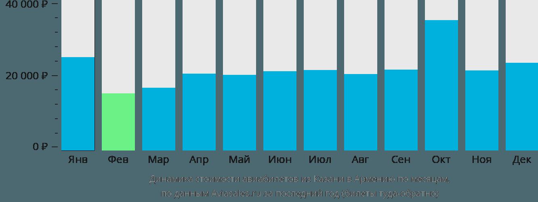 Динамика стоимости авиабилетов из Казани в Армению по месяцам