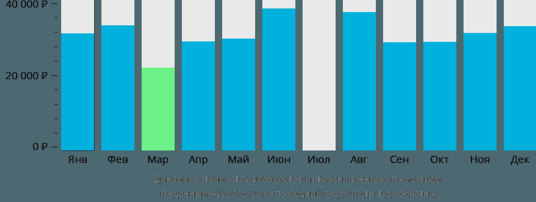 Динамика стоимости авиабилетов из Казани в Анкару по месяцам