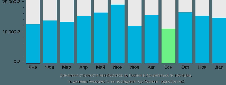 Динамика стоимости авиабилетов из Казани в Архангельск по месяцам