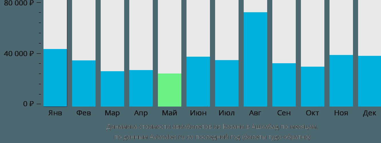 Динамика стоимости авиабилетов из Казани в Ашхабад по месяцам