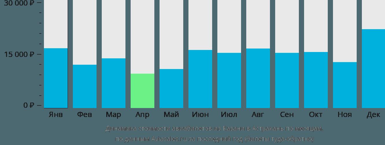 Динамика стоимости авиабилетов из Казани в Астрахань по месяцам