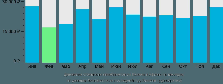 Динамика стоимости авиабилетов из Казани в Афины по месяцам