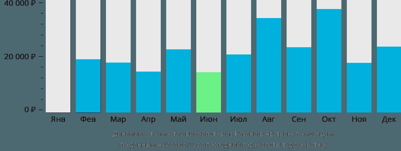 Динамика стоимости авиабилетов из Казани в Австрию по месяцам